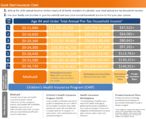 ACA Obamacare health insurance subsidy chart