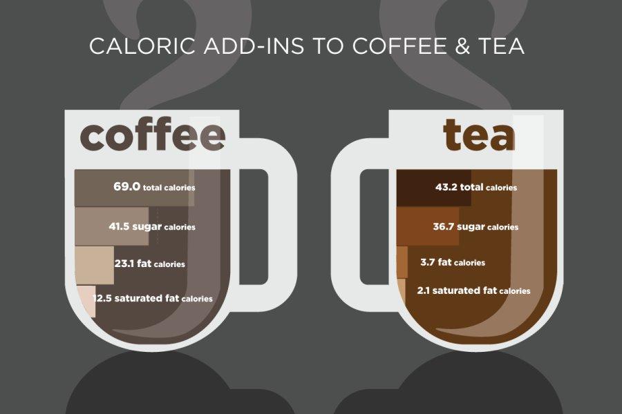 coffee-tea-calories